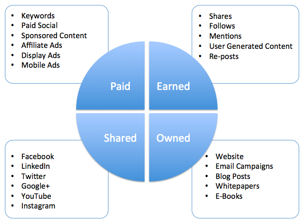 Paid Owned Earned Shared Diagram