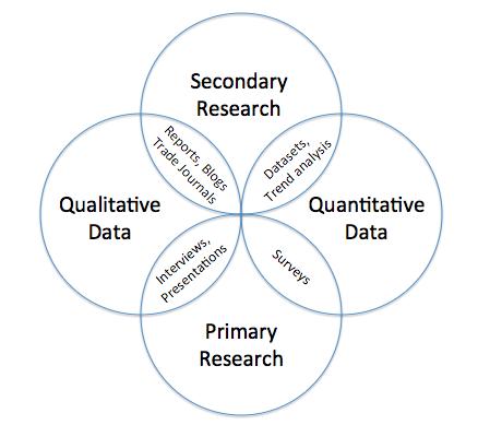 Research Ven Diagram